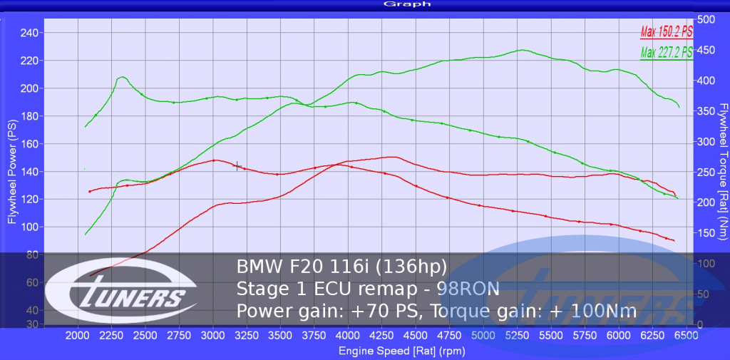 BMW 116i: Stock vs Tuned