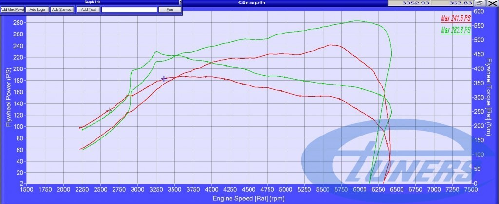 Dyno comparison - Stock vs Tuned Etuners Stage 1
