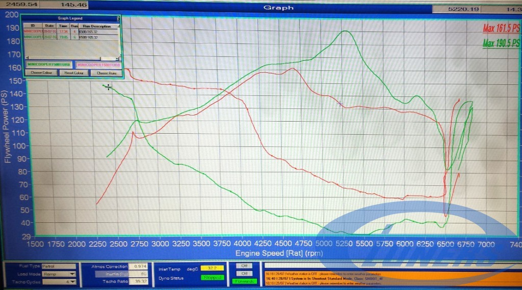 Mini Cooper F56 - Etuners Stage 1 ECU remap for 98RON - dyno results (stock vs tuned)