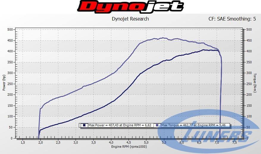 VW Eos 2.0 TSI - Stage 4 Garrett GT30 dyno