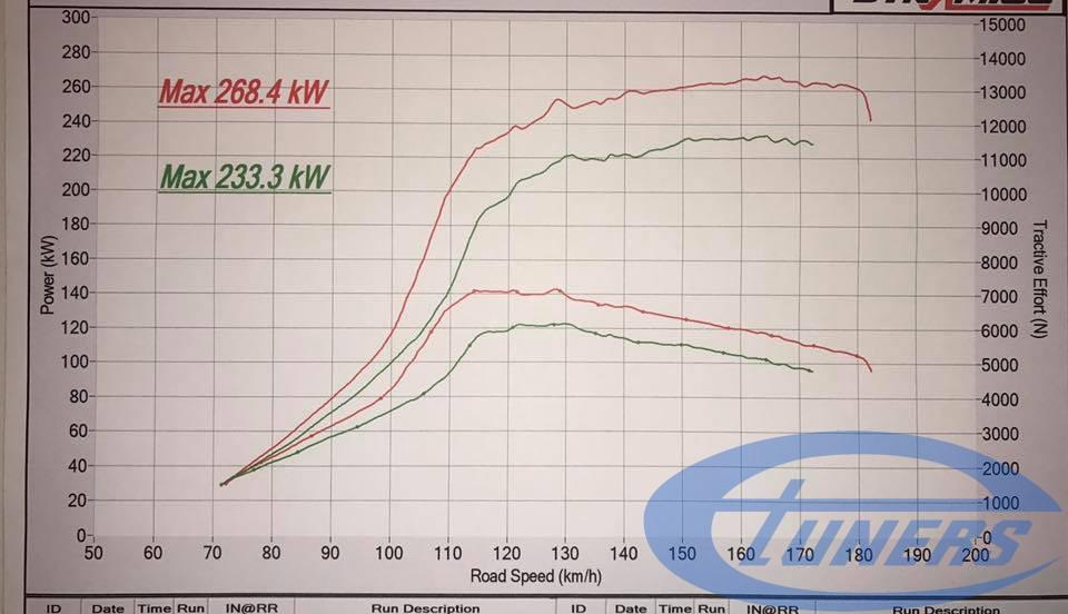 Red: Etuners hybrid turbo ECU remap. Green - old ECU remap
