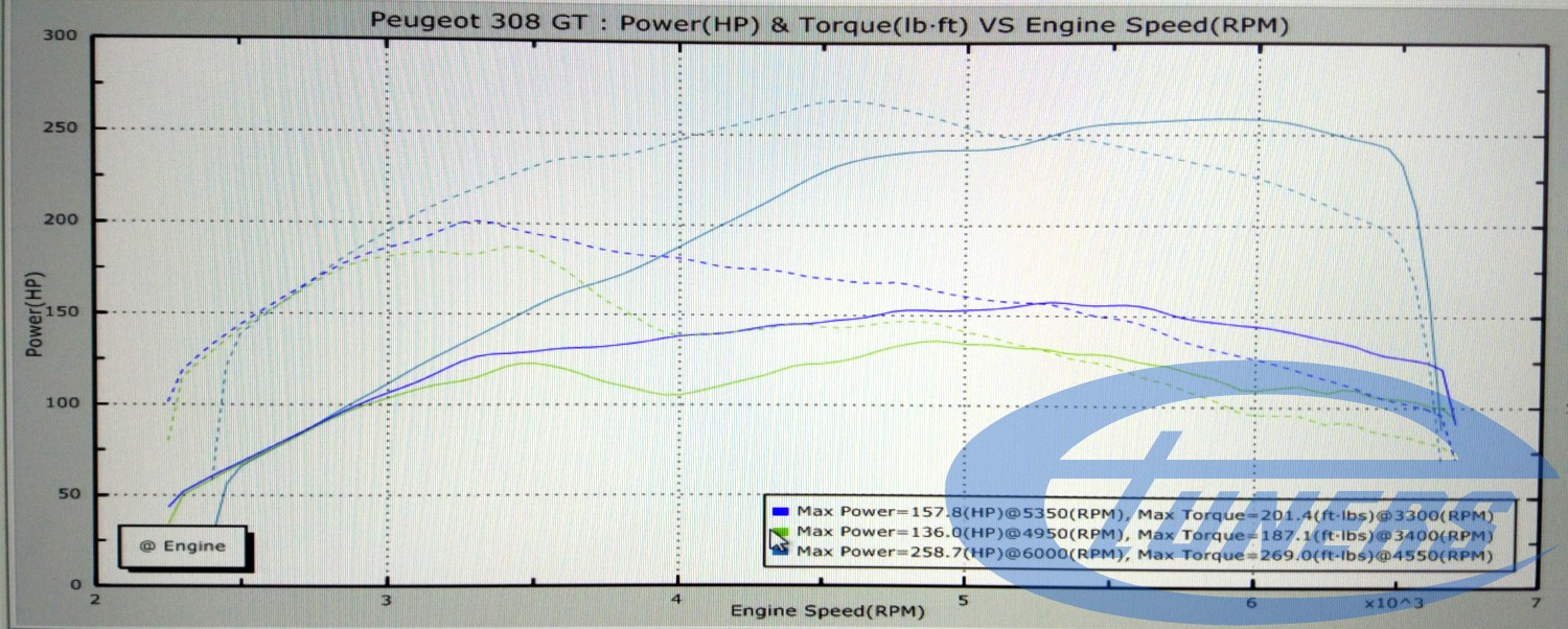 Peugeot 308 GT dynoplot: Green is stock with clogged intake valves. Blue is with clogged valves and remap. Light blue is after the valves were cleaned.