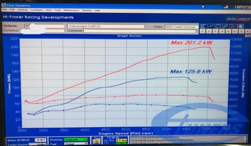 VW Golf 5 R32 3.2 - RUF supercharger kit + Etuners stage4 ECU remap - Dyno results