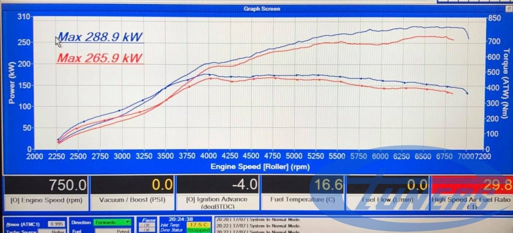 Audi RS3 8V 2.0 TFSI - Etuners Stage3 TTE500 98RON Dyno results