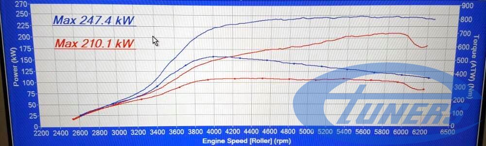 Mercedes CLA45 AMG 2.0T - Performance results measured on dyno, before and after the ECU remap