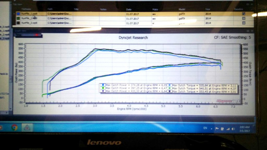 Power results on the car were very repeatable, even on a hot weather day (35+ C)