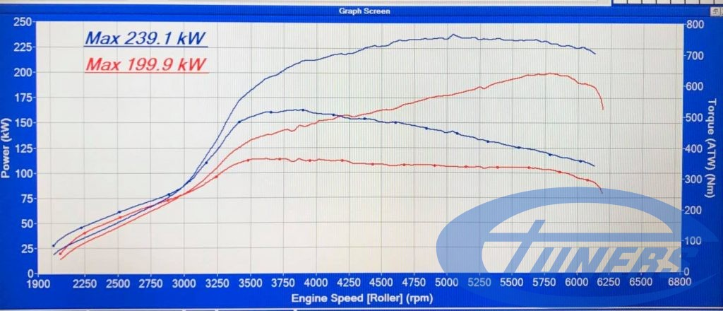 Mercedes A45 AMG 2.0T - Etuners Stage2 ECU remap - dyno results