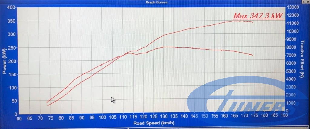 Audi R8 4.2 FSI + CFI design Twin Turbo kit - Etuners remap - Dyno results on 98RON