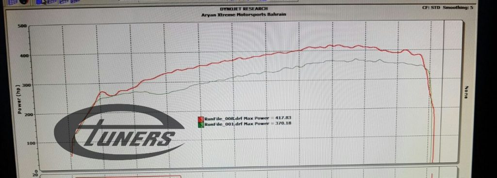 Audi RS3 8V 2.5 TFSI DAZA MY2017 - Etuners Stage1 custom ECU remap @ Dynojet results