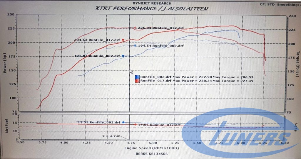Etuners Stage1 ECU remap for the Toyota FJ Cruiser 4.0i, being remapped and tested on a Dynoject rolling road, in KTRT Performance
