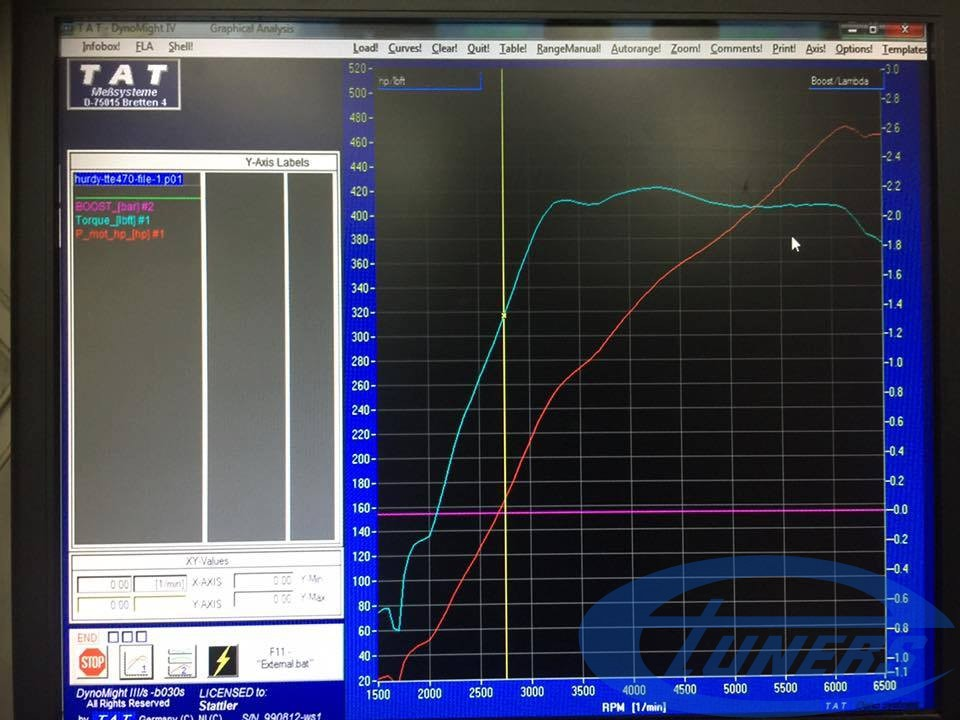 Seat Leon Cupra 5F 2.0 TSI + TTE470 - Etuners Stage3 dyno results