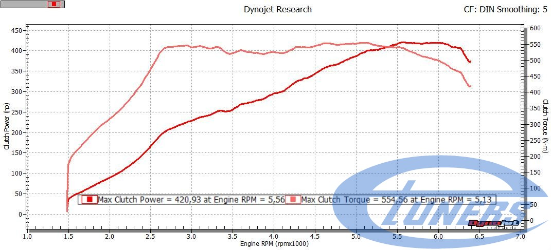 Audi Q5 results - Etuners Stage3 remap with IS38 turbo on Dynojet rolling road dyno
