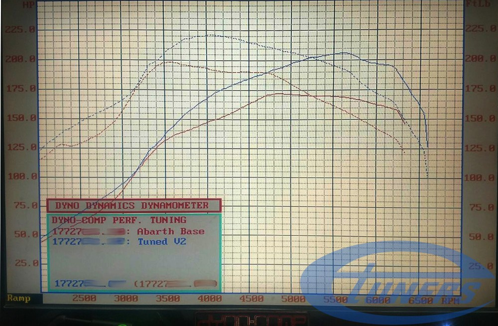 Fiat Abarth 500 - Dyno results (stock vs tuned) - Etuners Stage2 ECU remap on Dynodynamics