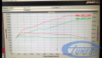 Audi RS3 8V MY2017 DAZA / Etuners Stage2 on dyno - results: red tuned, green stock.