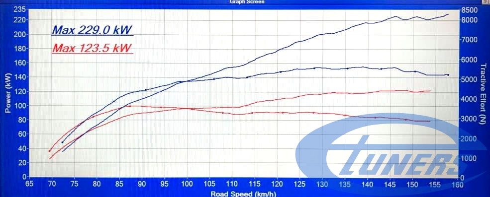 VW_Golf5_R32 + Carlicious supercharger kit - dyno results on DynoDynamics rolling road