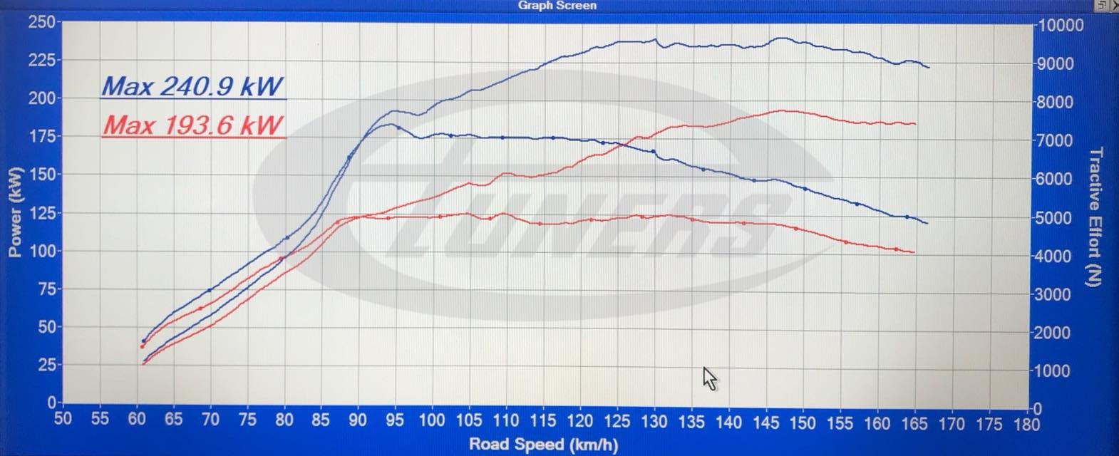 Stock vs tuned Dyno results - Audi RSQ3 2.5TFSI - Etuners Stage2