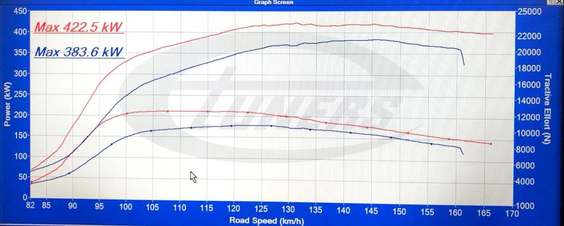 Audi RS6 C7 4.0 TFSI Etuners Stage2 98ron dynoplot - DynoDynamics