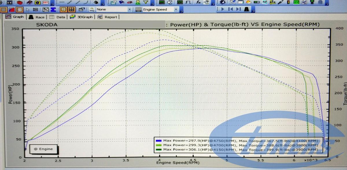 Skoda Octavia VRS 2.0 TSI Gen2 EA888 - Etuners Stage2 dyno results