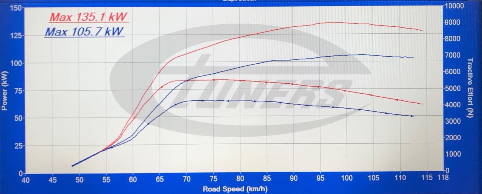 Mazda BT50 3.2TDCI - Etuners stage1