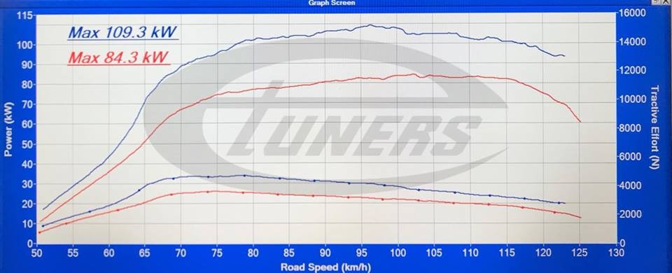 VW Amarok 2.0TDI - Etuners Stage1