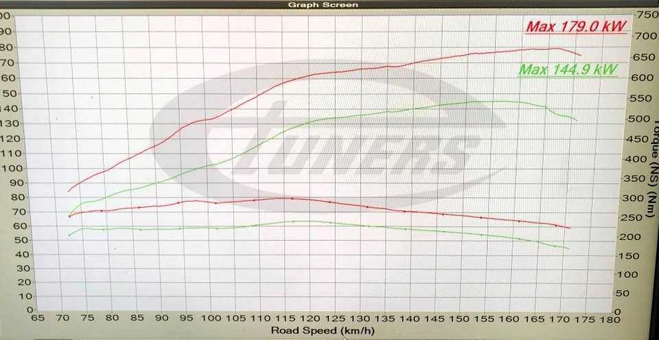 Alfa Romeo Giulietta QV 1750 TBi – Etuners Stage2