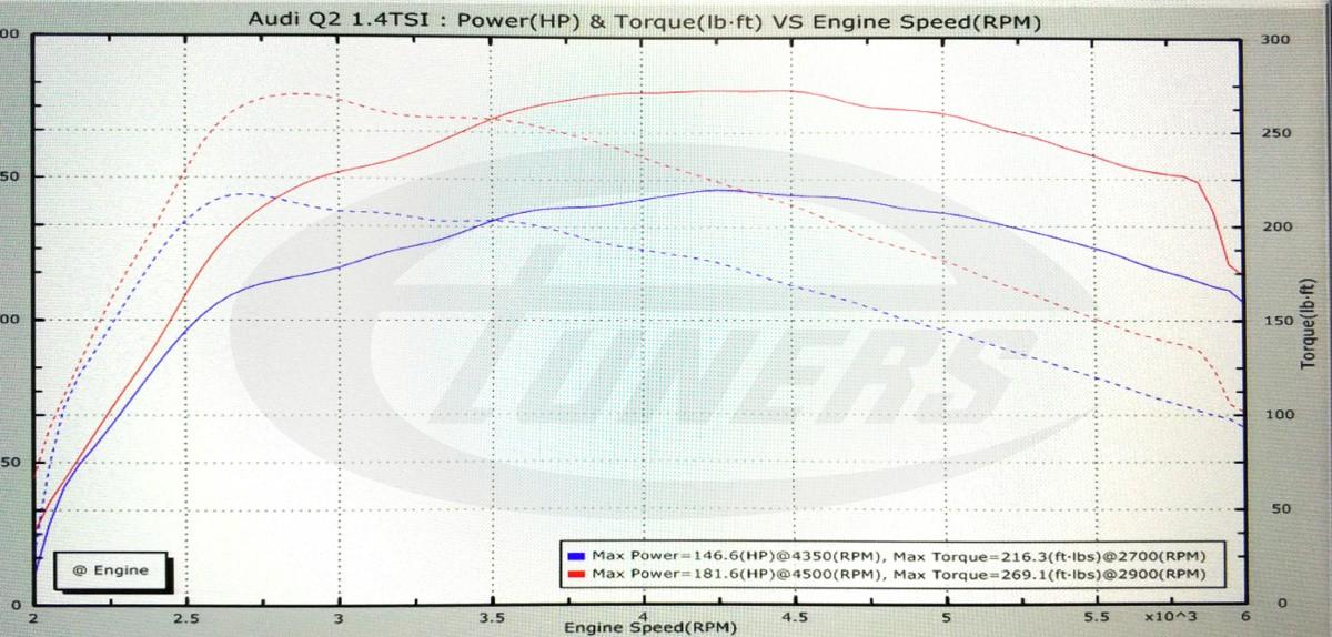Audi Q2 1.4TFSI - Etuners Stage1 95RON
