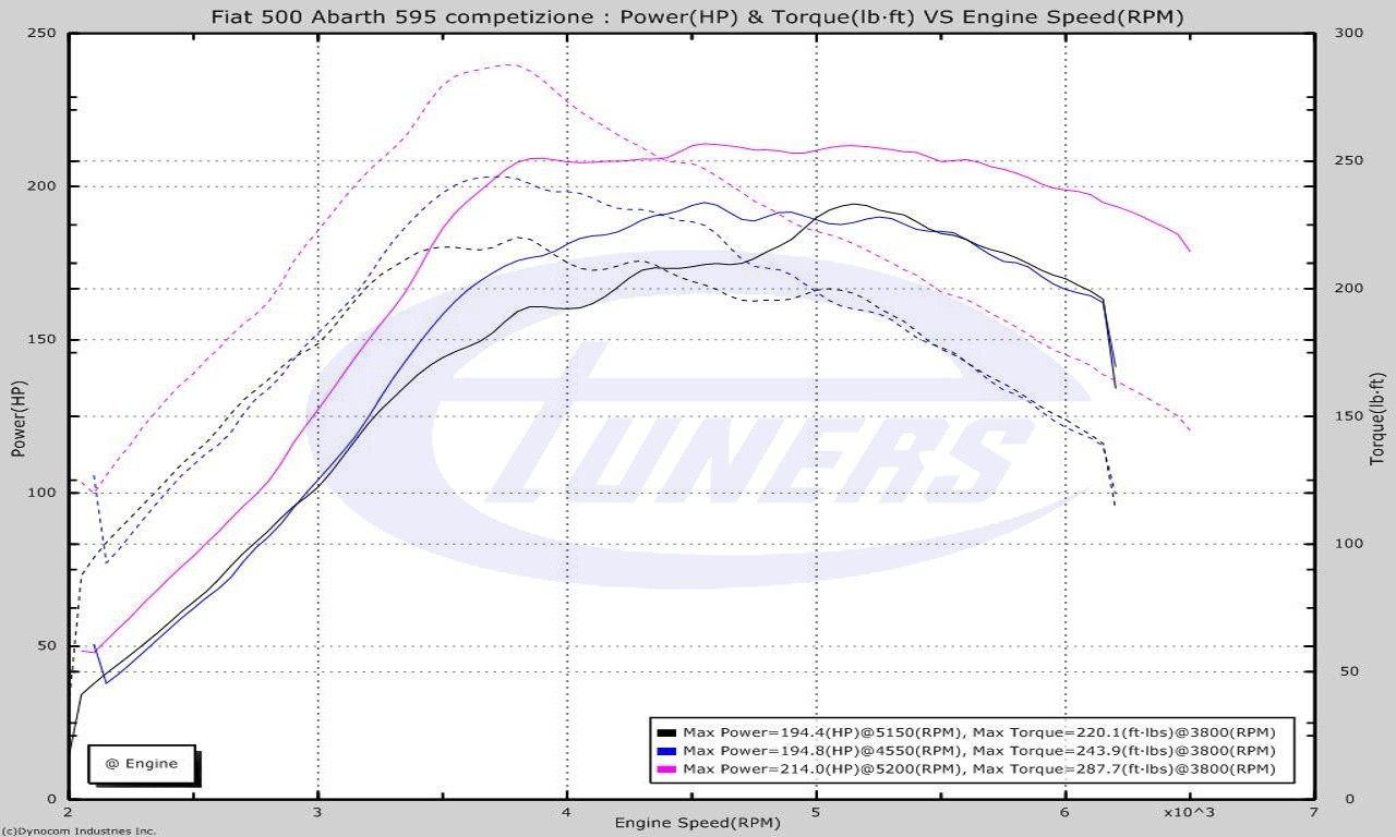 Fiat Abarth 595 Competizione 1.4 Multiair 180hp - Etuners Stage1