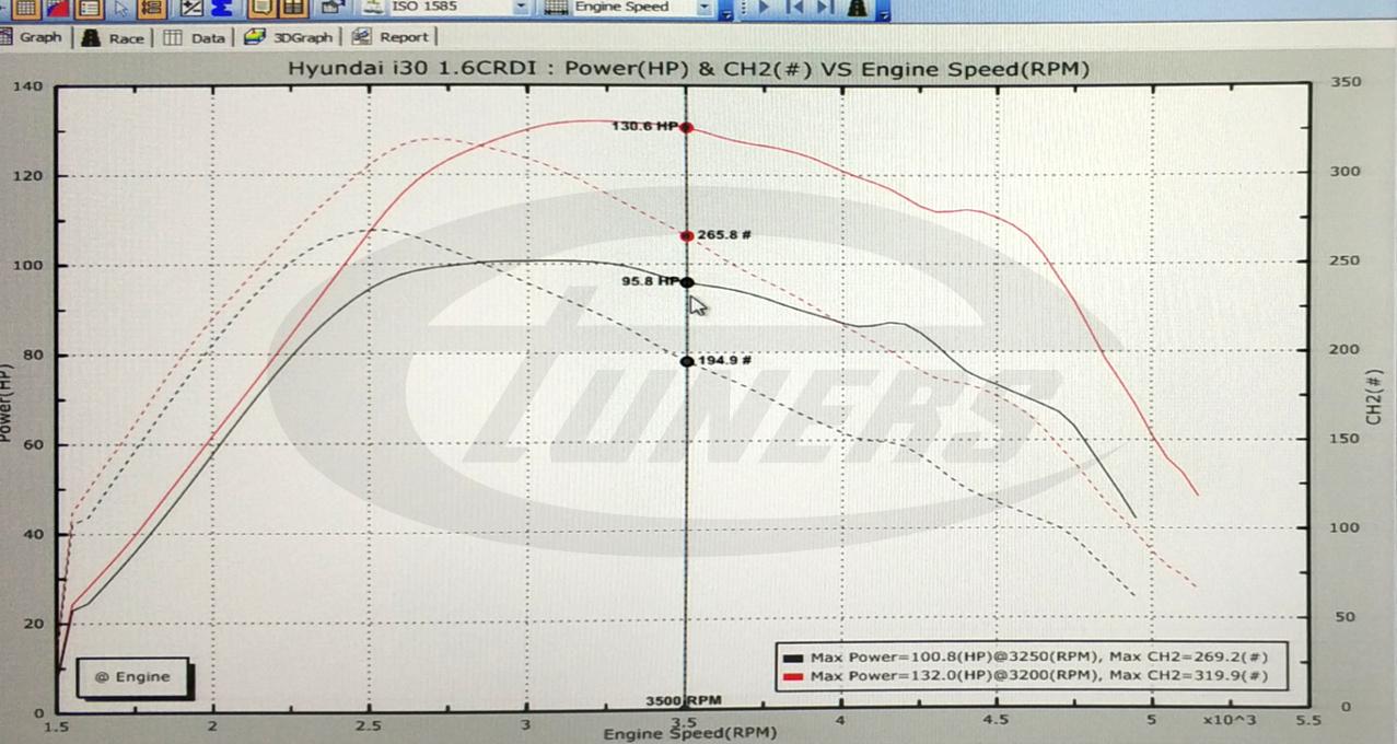 Hyundai i30 1.6CDRI 90hp - Etuners stage1 remap tuning dyno