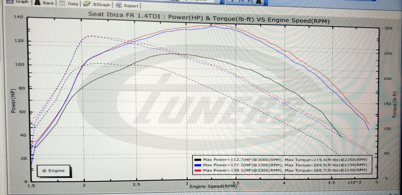 Seat Ibiza 6P 1.4TDI 105hp - Stage1