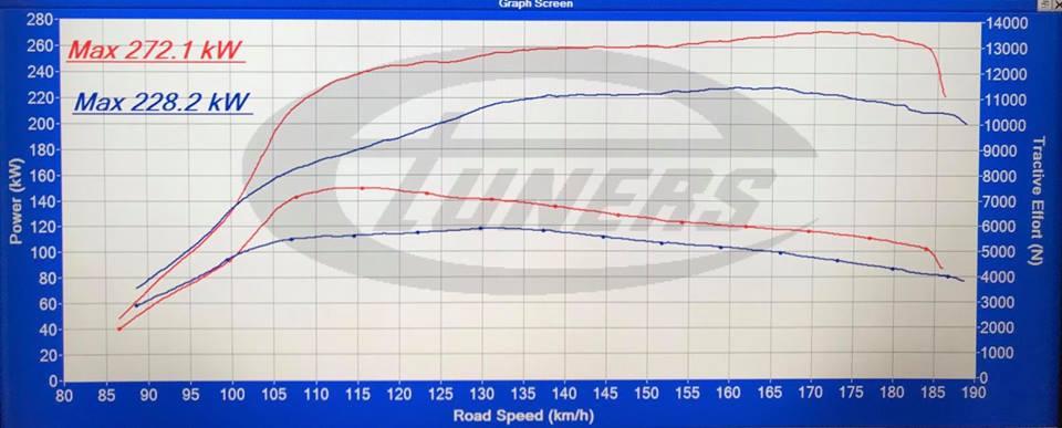 Porsche Macan 3.6lt twin turbo stage1 98ron_1