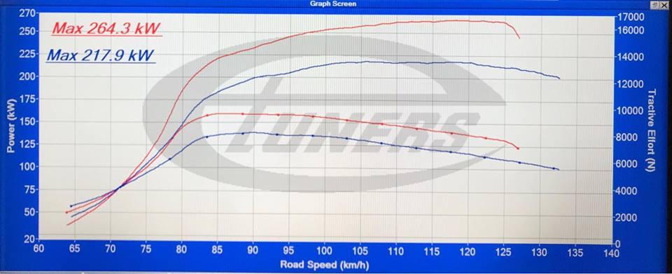 Porche Cayenne S 4.2 V8 Diesel-stage1 2