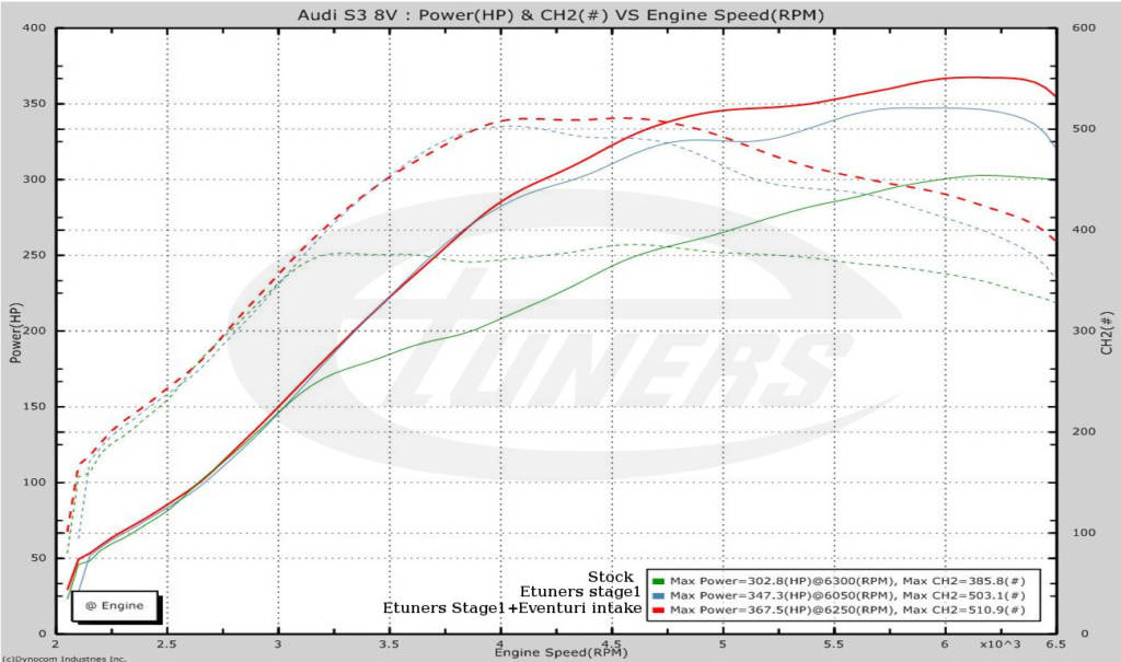 Audi S3 8V 2.0TFSI - #Etuners Stage1 98RON tune remap + Eventuri intake kit