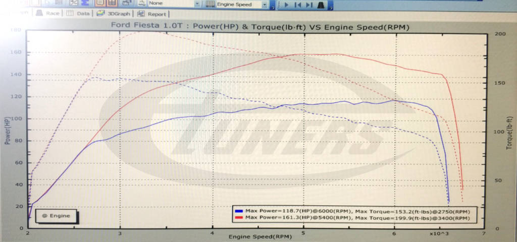 Ford Fiesta 1.0 STCI Ecoboost 125hp - Etuners Stage2 ECU remap tune