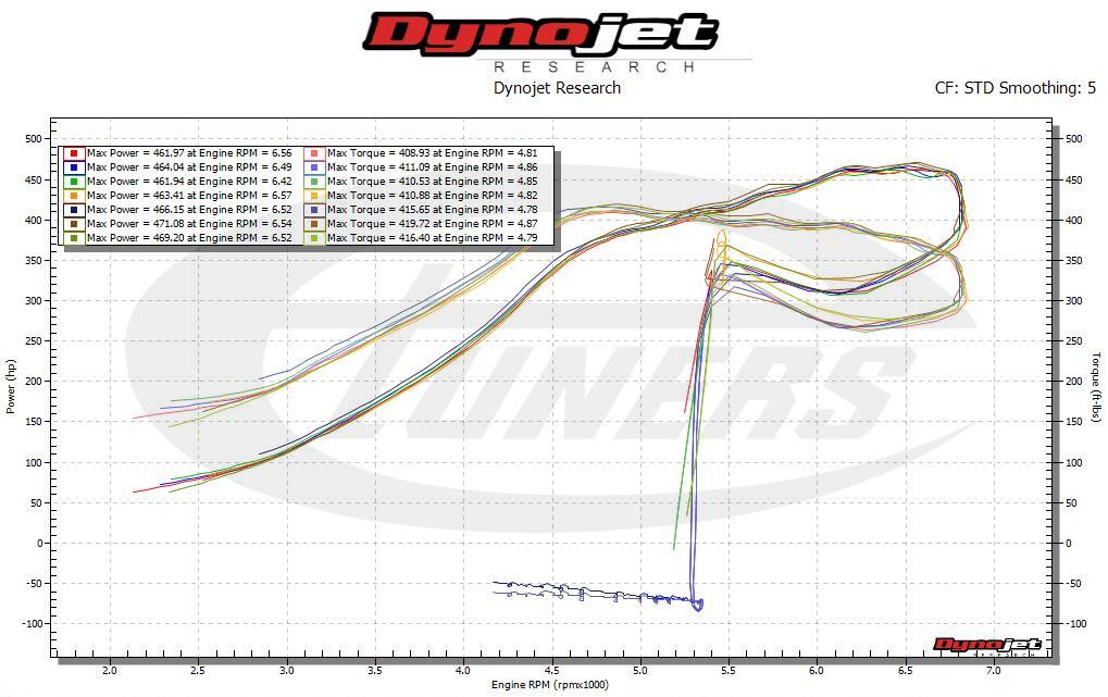 VW Golf 7R 2.0TSI DSG6 - Etuners Stage3 on TTE535R hybrid + WMI dyno tune remap