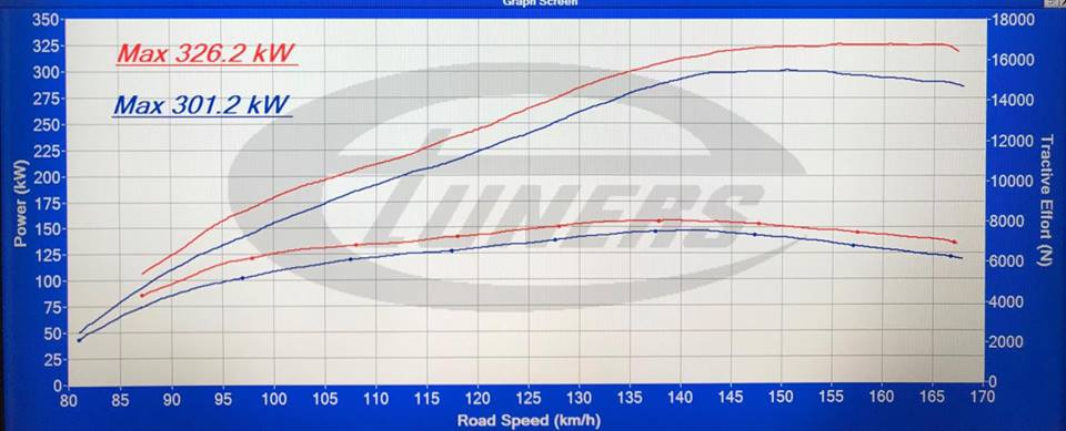 Audi R8 Plus 5.2FSI MY2017 - Etuners Stage2 ECU remap + Akrapovic titanium exhaust