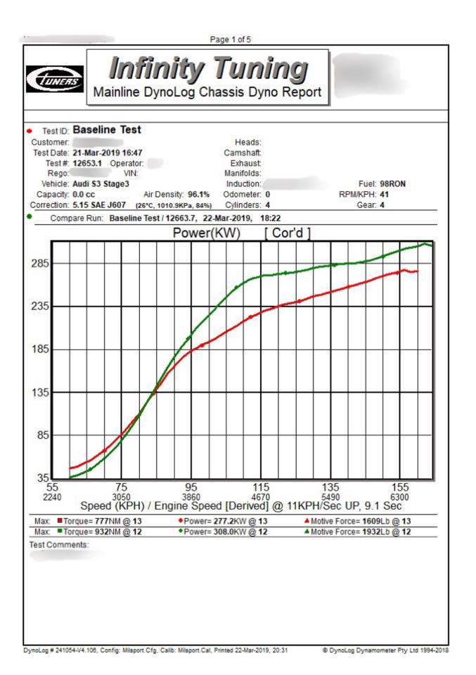 Audi S3 8V 2.0TFSI - Etuners Stage3 for TTV4 hybrid 98ron+ wmi