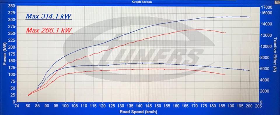 Mercedes C63 AMG stage1 98RON