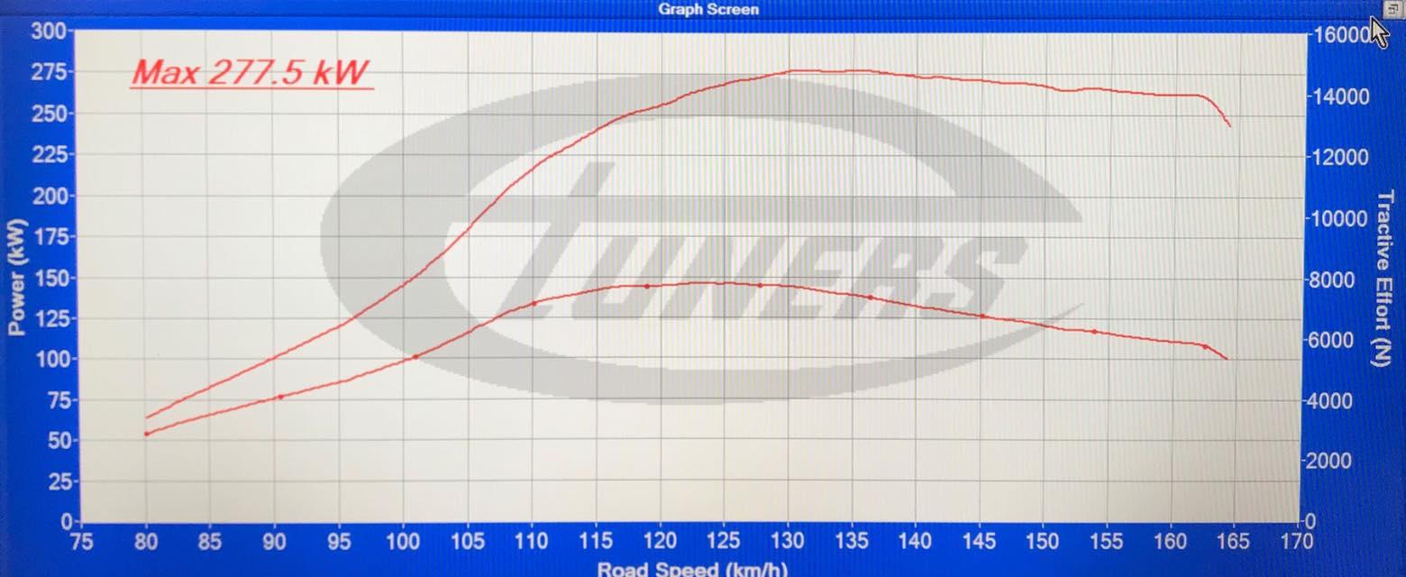 Audi S3 8V 2 0TFSI – Stage3 98RON IS38 hybrid turbo – eTuners